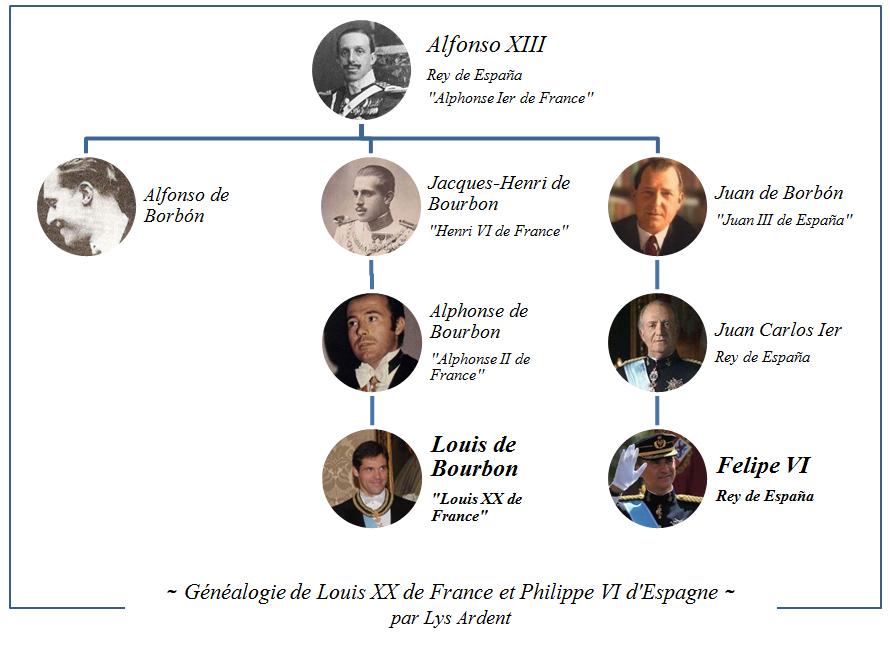 Généalogie de Louis XX de France et de Felipe VI d'Esapagne