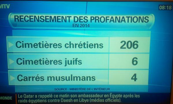 profanation cimetières chrétiens juifs musulmans