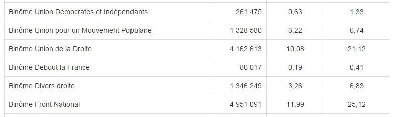 resultats departementales 2015 fn ump udi